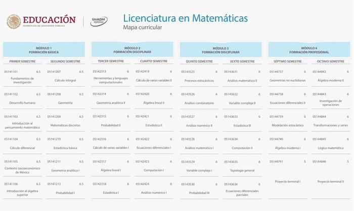 Plan de estudios matemáticas en línea