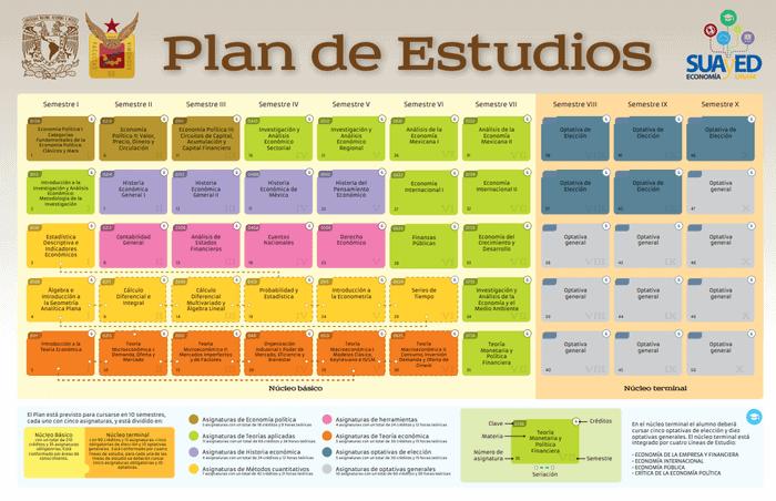 Plan de estudios de economía en línea